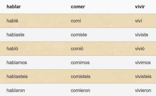 Spanish Tense Example - Preterite Tense